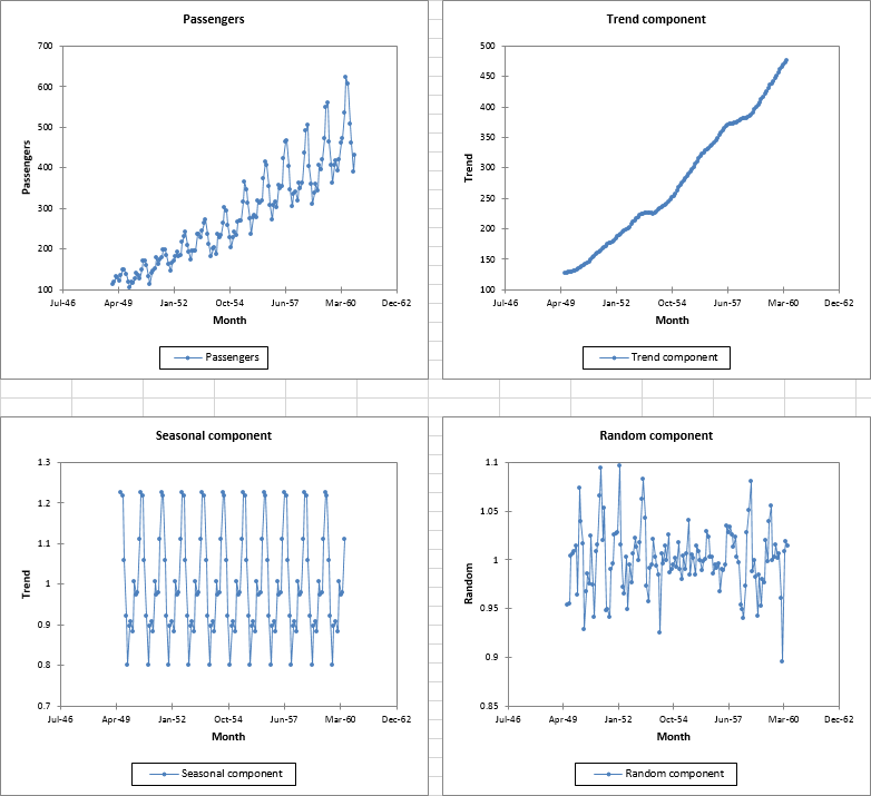 time series transformation result